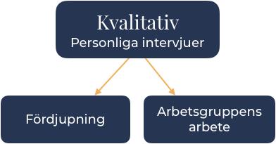 styrelseutvardering-kvalitativ